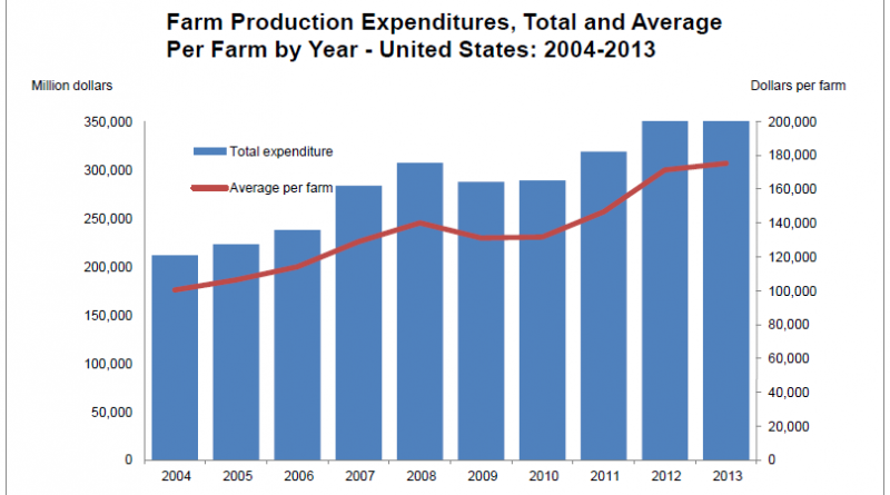 USDA farm expenditures study